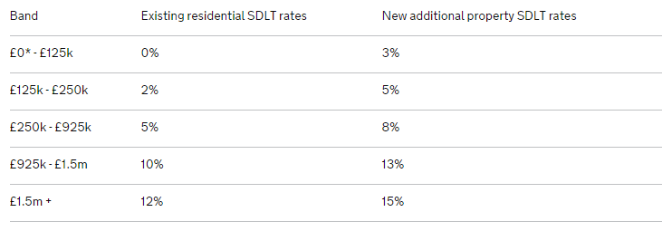 Higher stamp duty charges table