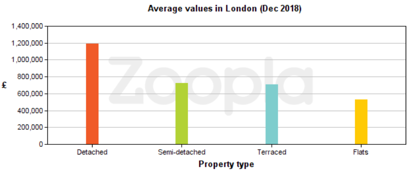 London area stats