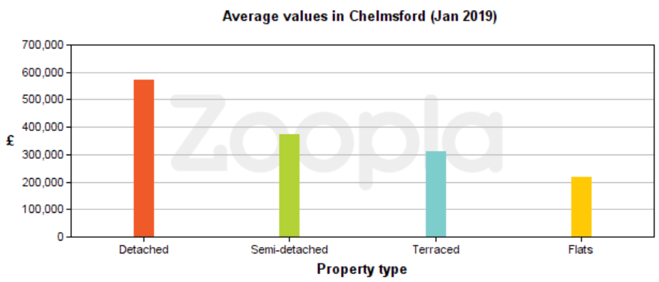 Moving to Chelmsford - Zoopla