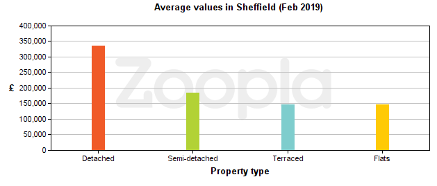 Graph of average house values in Sheffield