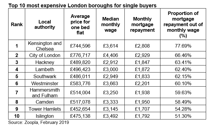 The most affordable locations for single people to buy a home - Zoopla