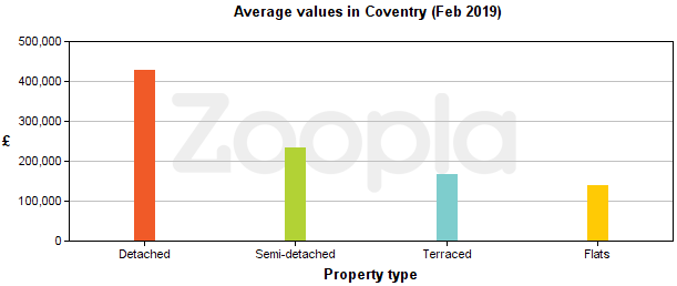 Graph showing average values for different types of Coventry homes