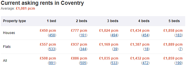 Table showing current asking rents for different types of Coventry homes