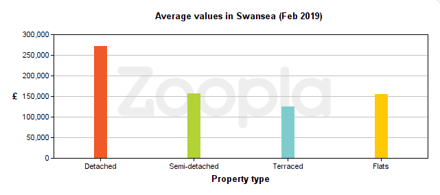 Graph of average house prices in Swansea