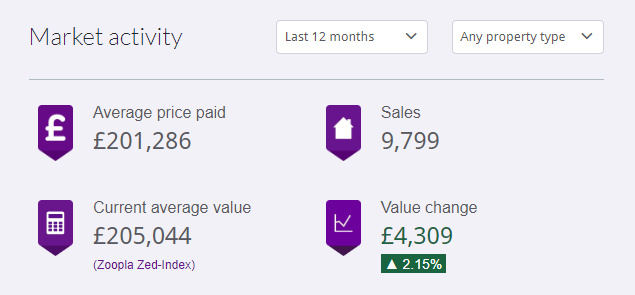 Average prices over last 12 months in Birmingham