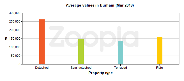 Graph of average house price and property type in Durham