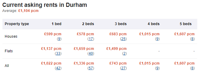 Average current asking rents in Durham