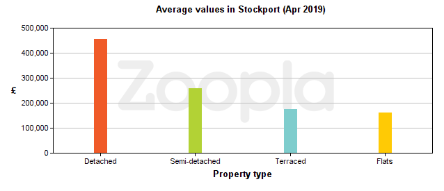 Average values in Stockport 2019 by property type