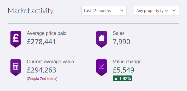 Average sold property prices in Edinburgh over the last 12 months