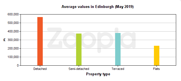 Average property values in Edinburgh over the last six months
