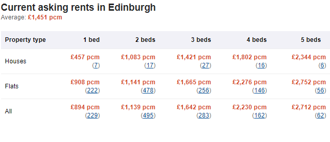 Average rental prices by property type and number of rooms