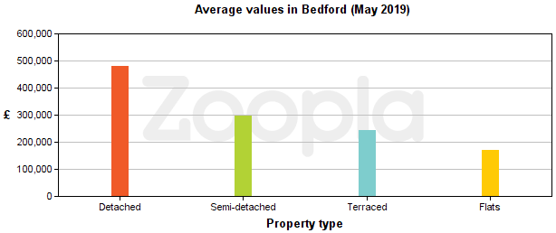 property for sale in Bedford, average value