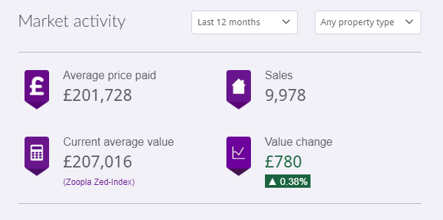 Comparison of market activity in Nottingham over the last few months