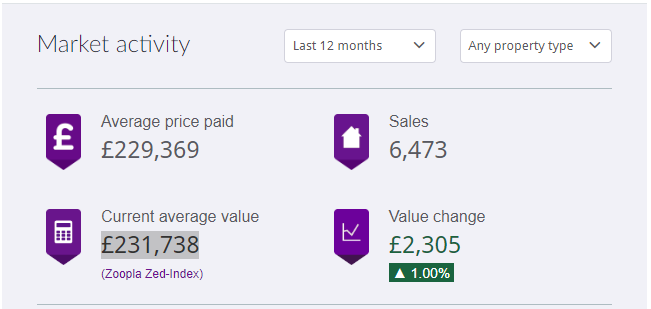 Average house prices in Leicester over the last 12 months (to June 2019). Source: Zoopla