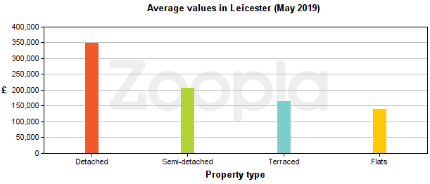 Average prices graph for property for sale in Leicester