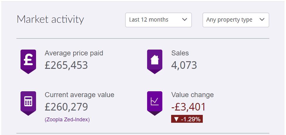 House prices in Northampton