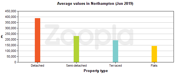 Graph showing average house prices in Northampton