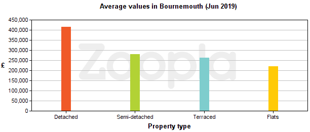 Average property values in Bournemouth