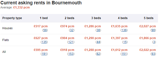 Average cost of renting in Bournemouth