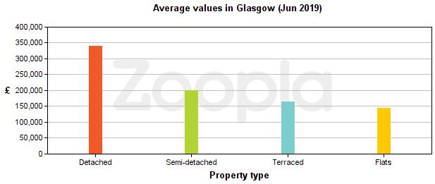 Average property values in Glasgow