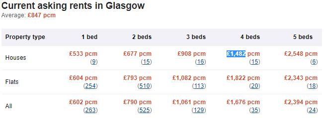 Average rents in Glasgow