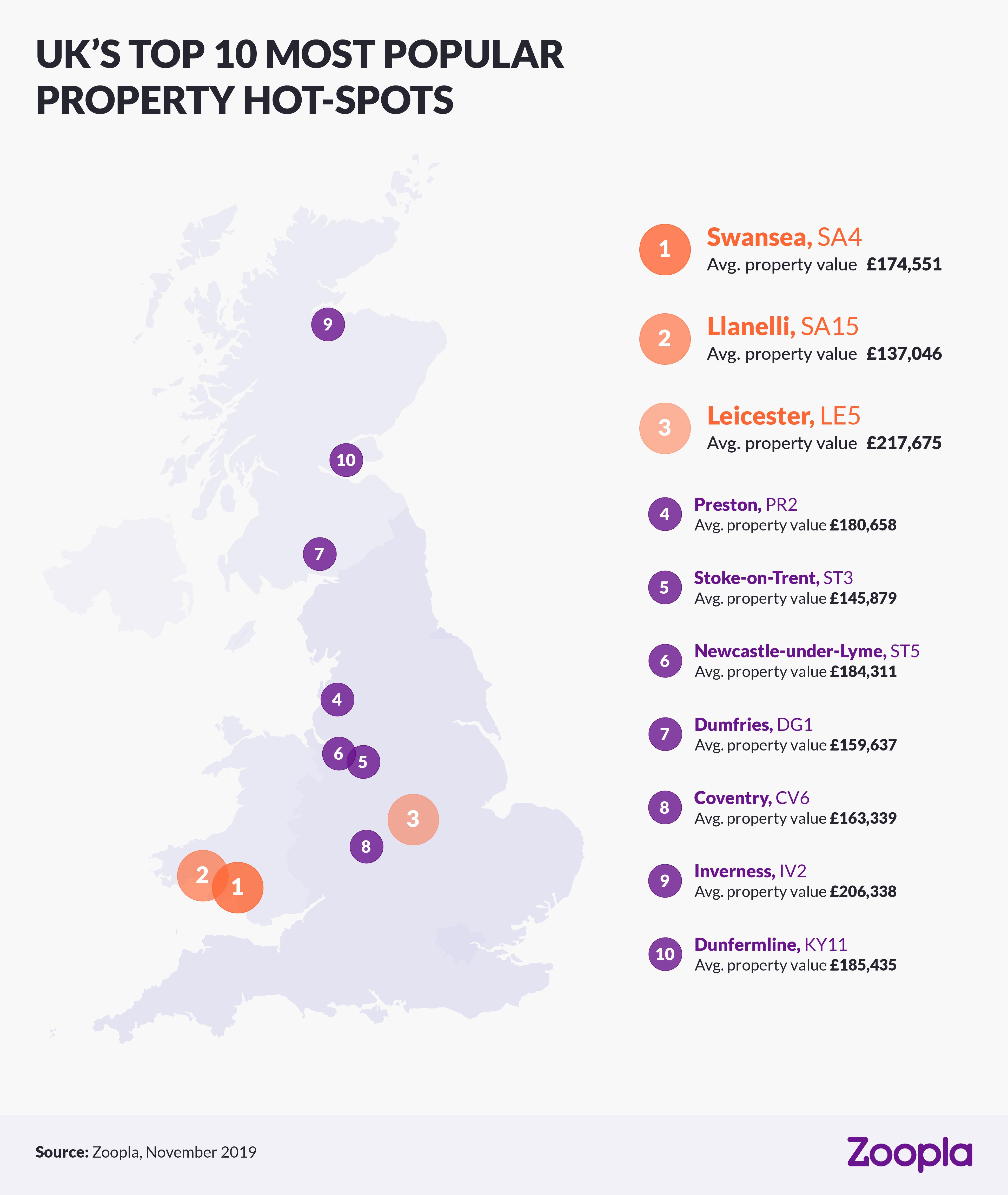 Uk's top 10 most popular property hot-spots