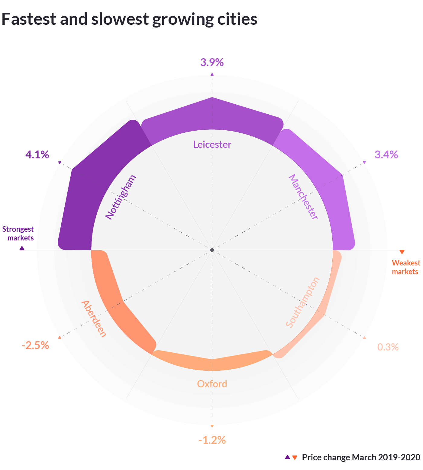 Zoopla Cities House Price Index March: highest and lowest house prices