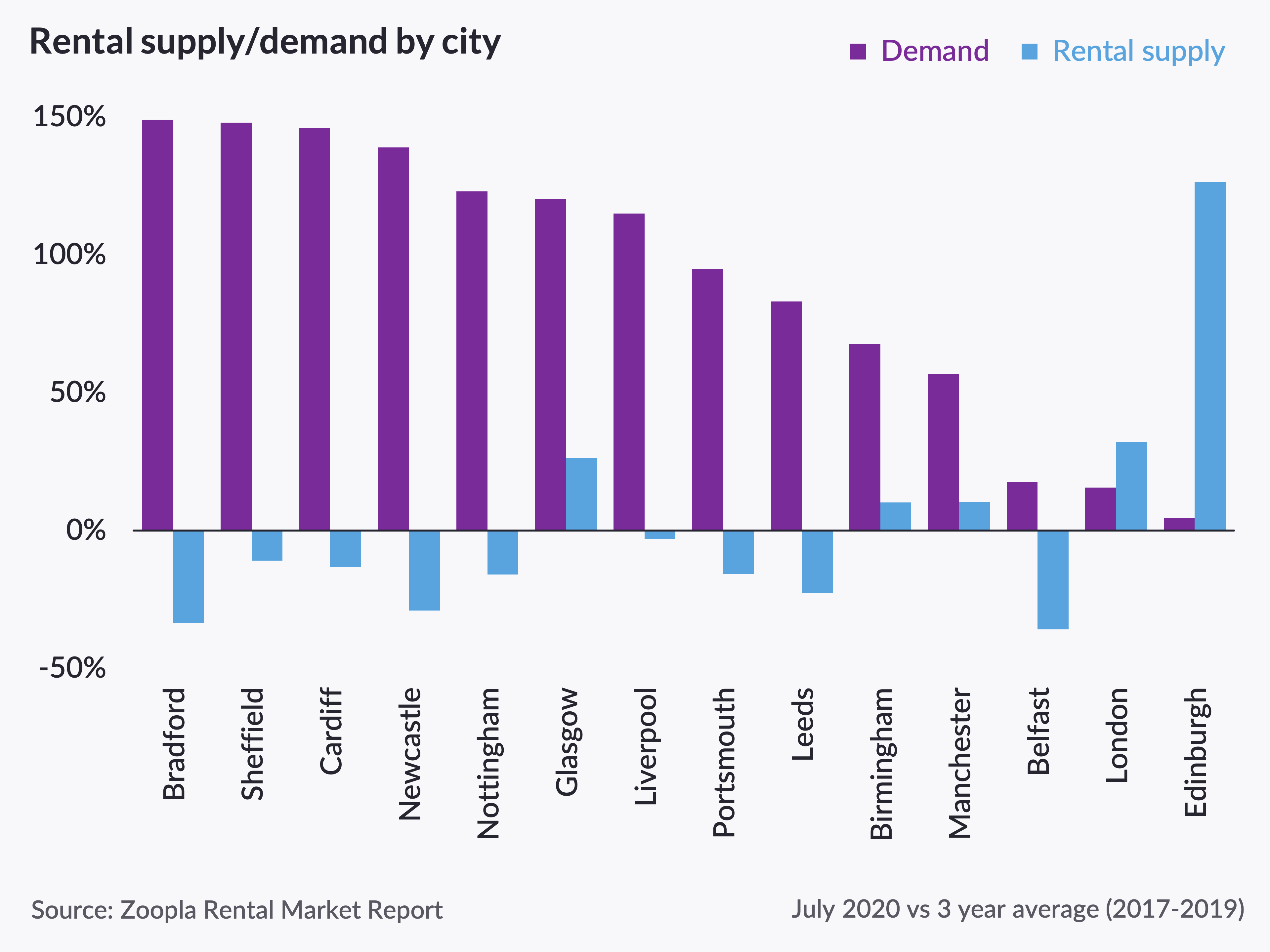 Annual rent price growth rate slows