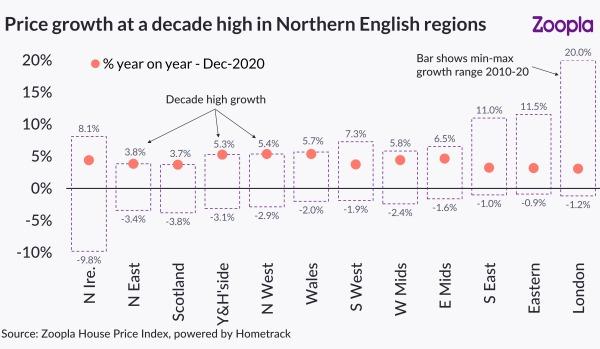 英国房价接近四年高位